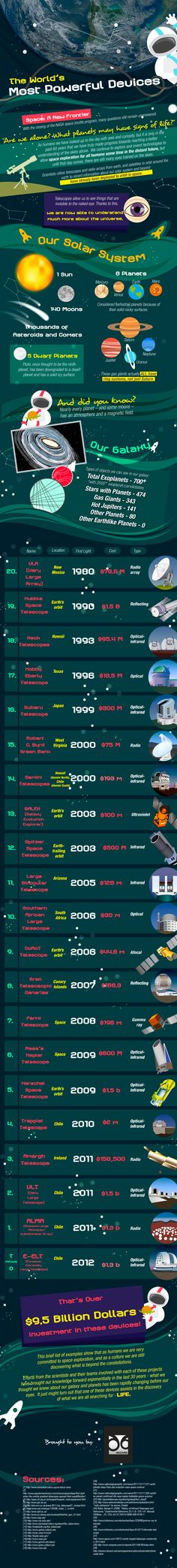 The world's most powerful telescopes. astronomy science technology - infographic
