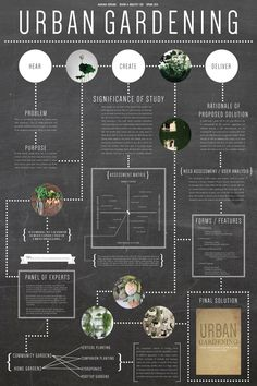 Vertical Planting, Companion Planting, Hydroponics, Garden Plants, Home And Garden, Poster, Posters, Movie Posters, Aquaponics
