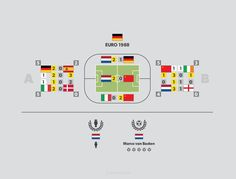 #Germany Euro 1988 infographics - more at http://infopixo.com