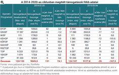 Ilyet még nem láttunk: visszavágták a megítélt EU-pénzeket Magyarországon Periodic Table, Periodic Table Chart, Periotic Table
