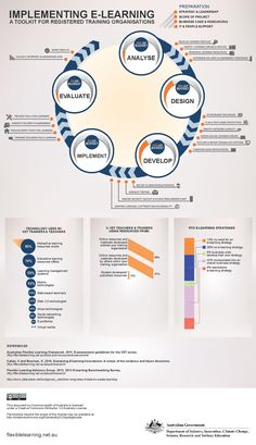 eLearning Implementation Toolkit Infographic - e-Learning Infographics