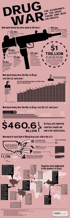Drug War Infographic #crime #cartel #usa