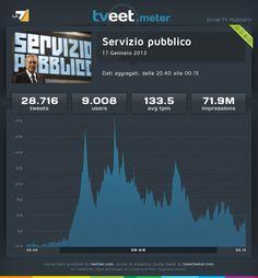 """La puntata di """"Servizio pubblico"""" del 17 gennaio 2013, ha coinvolto 9.008 utenti che hanno prodotto 28.716 tweet con una media di 133,5 tweet al minuto."""