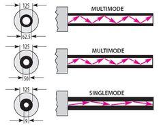 Modes on fiber optics cables