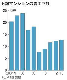 マンション広告に躍る「ポエム」 建築を包む物語 :マネーHOTトピックス:マネー :日本経済新聞