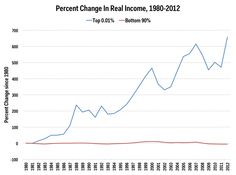 in-addition-to-seeing-an-ever-larger-share-of-income-the-top-001-has-also-had-their-real-incomes-grow-by-over-600-over-the-last-three-decades-while-real-incomes-for-the-bottom-90-have-been-stagnant
