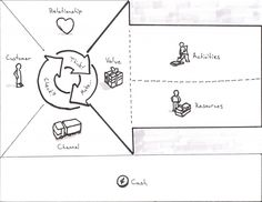 Business Model Canvas for User Experience
