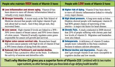 People Who Mantain High Levels Of Vitamin D Health Heal, Health And Nutrition, High Risk, Vitamin D, Health Magazine, Dr Oz, Health Education, High Level, Lose Weight