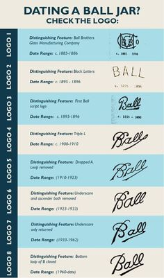 Want to learn more about how to date a Ball Mason jar? The history of ball jars will give you all the information you may want about Mason jars. Ball Canning Jars, Ball Mason Jars, Pot Mason, Mason Jar Crafts, Bottle Crafts, Mason Jar Kitchen Decor, Bottle Art, Things To Know, Old Things