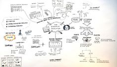 7 Resources to Get You Sketching Like Da Vinci