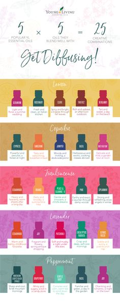 Creating diffuser blends & mixing essential oils can be a challenge. Keep this essential oil blending chart handy as you experiment with diffuser blends! Essential Oils For Pain, Essential Oil Scents, Essential Oil Diffuser Blends, Essential Oil Uses, Young Living Essential Oils, Essential Oils Pregnancy, Thieves Essential Oil, Essential Oil Combinations, Doterra Essential Oils