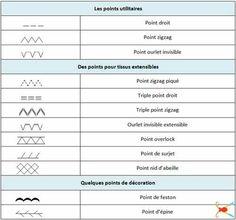 Principaux points utilisables sur une machine à coudre