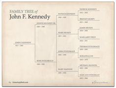 Various Free Family TreePedigree Templates For Family Tree