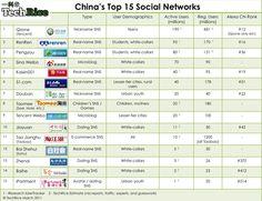 #china #socialnetwork