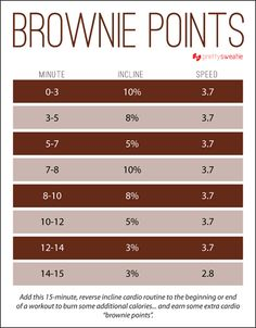 "This treadmill workout requires no running! Print it out, or save it to your smartphone. | ""Brownie Points"" incline treadmill workout 