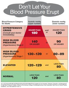 Blood Pressure Range for Men Awesome Collection Blood Pressure Chart Age Weight MenWaterfall Chart Template : Waterfall Chart Template Blood Pressure By Age, Blood Pressure Numbers, Healthy Blood Pressure, Blood Pressure Remedies, High Blood Pressure Chart, Health Facts, Health Diet, Health And Nutrition, Herbalife