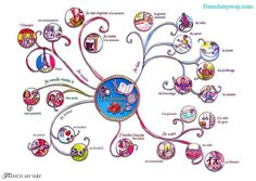 I really love that this mind map is full of curvy lines and circles, rather than the normal straight lines and boxes - does this say anything about the French language? French Teaching Resources, Teaching French, How To Speak French, Learn French, Graphic Organizer For Reading, French Basics, French Tenses, French Pictures, French Images