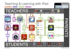 How-To guides for everything iPad