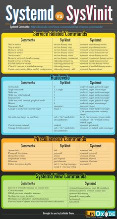 systemd vs sysVinit cheatsheet.jpg - fonte: Colourful ! systemd vs sysVinit Linux Cheatsheet (http://linoxide.com/linux command/systemd vs sysvinit cheatsheet/)