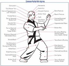 basic steps to perform a taekwondo front hook kick  poster