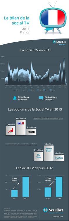 Bilan de la Social TV en France