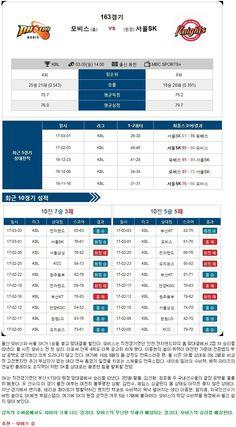 [농구]★토정비결★3월 5일 울산모비스 vs 서울SK
