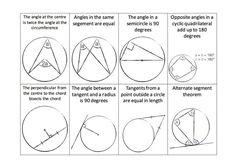 Circle Theorem Flashcards and Matching Pairs Game – Great Maths Teaching Ideas Circle Math, Circle Geometry, Teaching Geometry, Teaching Math, Teaching Ideas, Geometry Formulas, Math Formulas, Circle Theorems, Geometry Worksheets