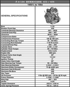 Willys America F 4 134 Hurricane 473 475 Engine Parts For Willys Overland Vehicles Overland Vehicles Willys Engineering