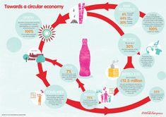 coca-cola enterprises circular economy
