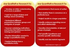Qual_Vs_Quant (I am going to turn a blind eye to the main statement here. It is not a contest between Qual vs Quant - it is about whether we are developing a Hypotheses or are we Testing it.Keepin' it real for my fellow Pscyh students :)) Research Writing, Thesis Writing, Academic Writing, Research Paper, Writing Tips, Qualitative Research Methods, Quantitative Research, Values Education, Science Education