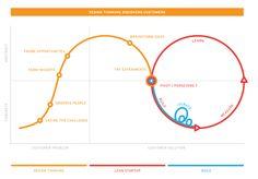 Design Thinking / Lean Startup / Agile development process via Anthony Viviano