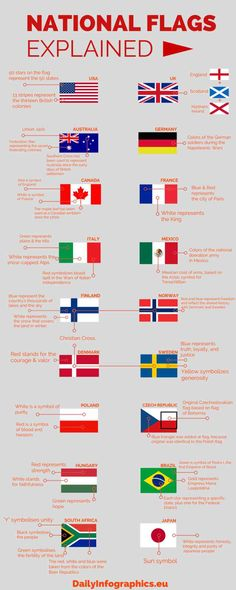 Tech Discover The post National Flags Explained appeared on Mega Memes LOL. The More You Know Good To Know Gernal Knowledge Flags Of The World National Flag History Facts Learn English Vocabulary Fun Facts Gernal Knowledge, General Knowledge Facts, The More You Know, Good To Know, Flags Of The World, National Flag, English Vocabulary, History Facts, Learn English