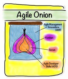 The Agile Onion – 4 Fundamental Aspects of the Agile Universe