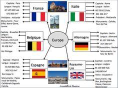 Carte mentale géographie : L'Europe