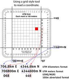 UTM Grid usage diagram