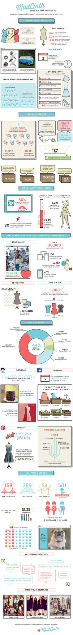 Modcloth 2013 By The Numbers   #Infographic #Clothing #Fashion