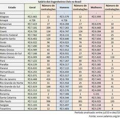 Engenheiros civis terminam 2015 ganhando em média R$ 6.948 no Brasil | Téchne