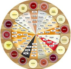 Most of us know as much about cheese and wine pairing as we know about the Large Hadron Collider.) If I was in a relationship with cheese-and-wine-pairing, I would. Wine Cheese Pairing, Wine And Cheese Party, Cheese Pairings, Wine Tasting Party, Wine Parties, Wine Pairings, Best Cheese For Wine, Red Wine Cheese, Beer Tasting