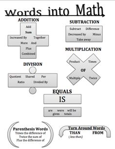 Turning Words into Math – Graphic OrganizerYou can find Math lessons and more on our website.Turning Words into Math – Graphic Organizer Math Teacher, Math Classroom, Teaching Math, Teacher Blogs, School Teacher, Math College, Material Didático, Math Anchor Charts, Math Strategies