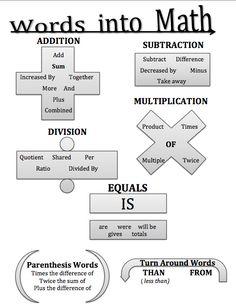 Words into math graphic organizer