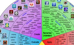 Integrate iPads Into Blooms Digital Taxonomy With This Padagogy Wheel