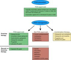 Closing the Postherpetic Neuralgia Treatment Gap in Primary Care
