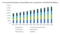 Acrylonitrile Butadiene Styrene (ABS) Market size was valued at USD 22 billion in 2015 with estimated gains at a CAGR of over 6% up to 2024.