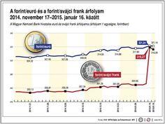 Forint euró frank árfolyam