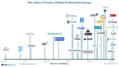 The Rise Of Bots: A Timeline Of Major VC-Backed Bot Startups