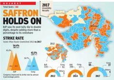 BJP: Gujarat election outcomes: Why BJP acquired extra votes however fewer seats | India Information