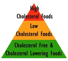 Foods to Lower Cholesterol Are there foods you should eat to help reduce cholesterol levels?