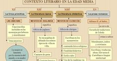 LITERATURA ESPAÑOLA: EVOLUCIÓN HISTÓRICA Medieval, Ap Spanish, Study Materials, Literature, Teacher, School, Blog, Portrait, Texts