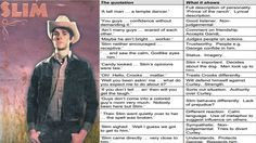 Of Mice and Men – Character Key Quotations English Gcse Revision, Gcse English Literature, Education English, Teaching English, Mice And Men Quotes, Of Mice And Men, English Lesson Plans, English Lessons, Revision Quotes