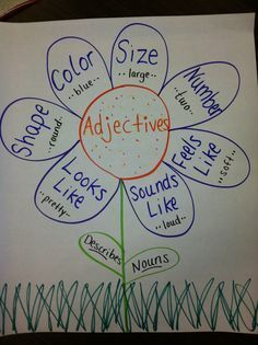 Adjective Anchor Chart for teaching literacy and adjectives. A fun and alternative way to teach. Teaching Grammar, Teaching Language Arts, Teaching Writing, Writing Activities, Teaching English, Adjectives Activities, Education English, Grammar Games, Math Writing